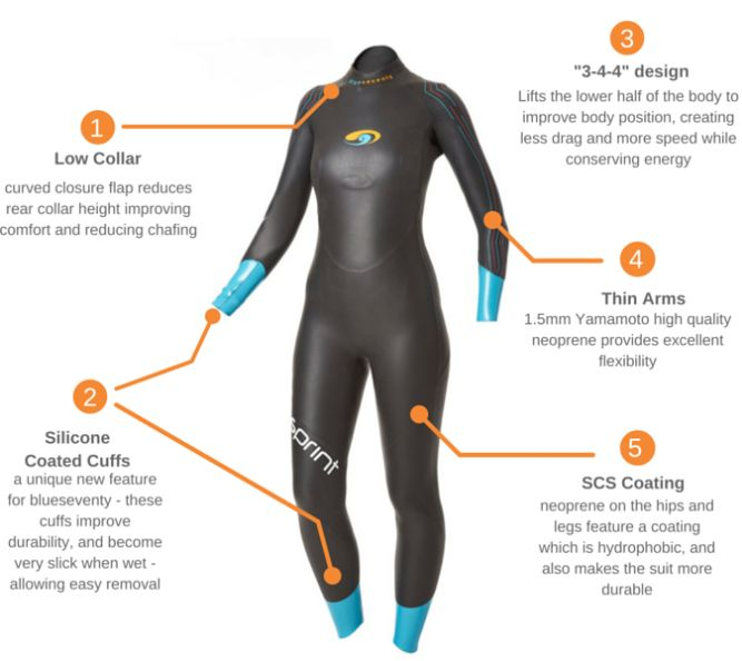 Blueseventy sprint wetsuit: Entry-level triathlon wetsuit for triathlon training and open water swimming