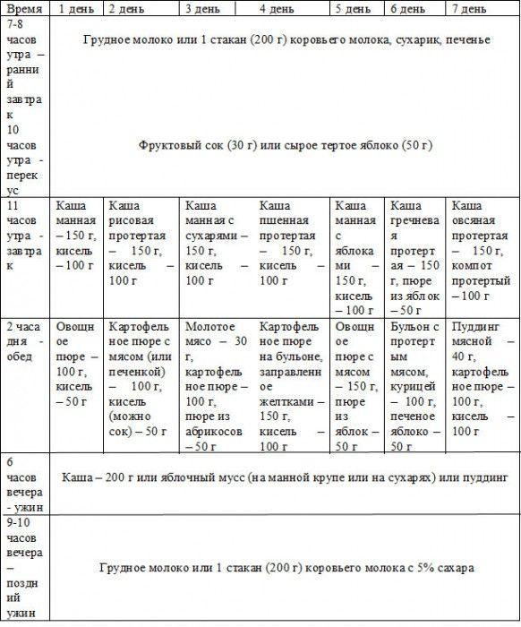Меню ребенка в 10 месяцев: развитие и питание на каждый день (таблица)