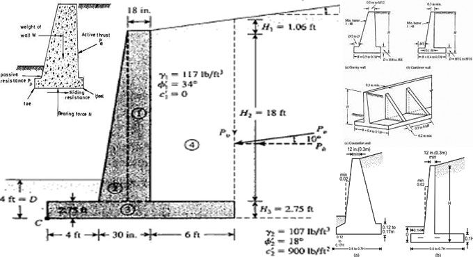 This Civil Engineering Article Throws Light On Retaining Wall Design As Well As Retaining Wall Calculation For Retaining Wall Design