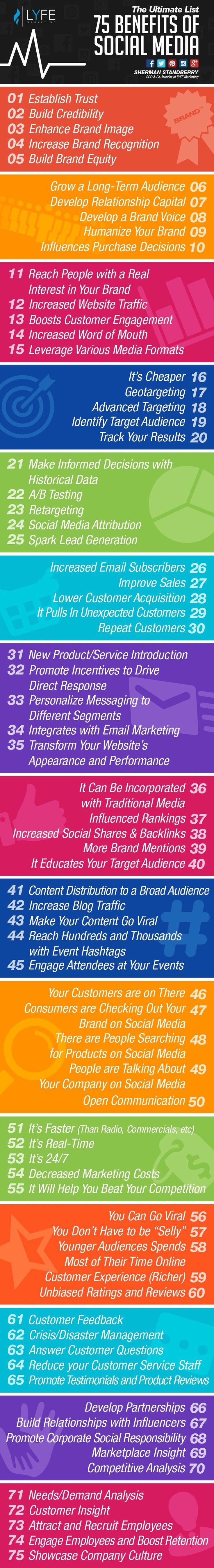 Genial infografía para los interesados en Social Media que nos presenta un gran listado con 75 beneficios que nos ofrecen las Redes Sociales. ¡Recomendable!