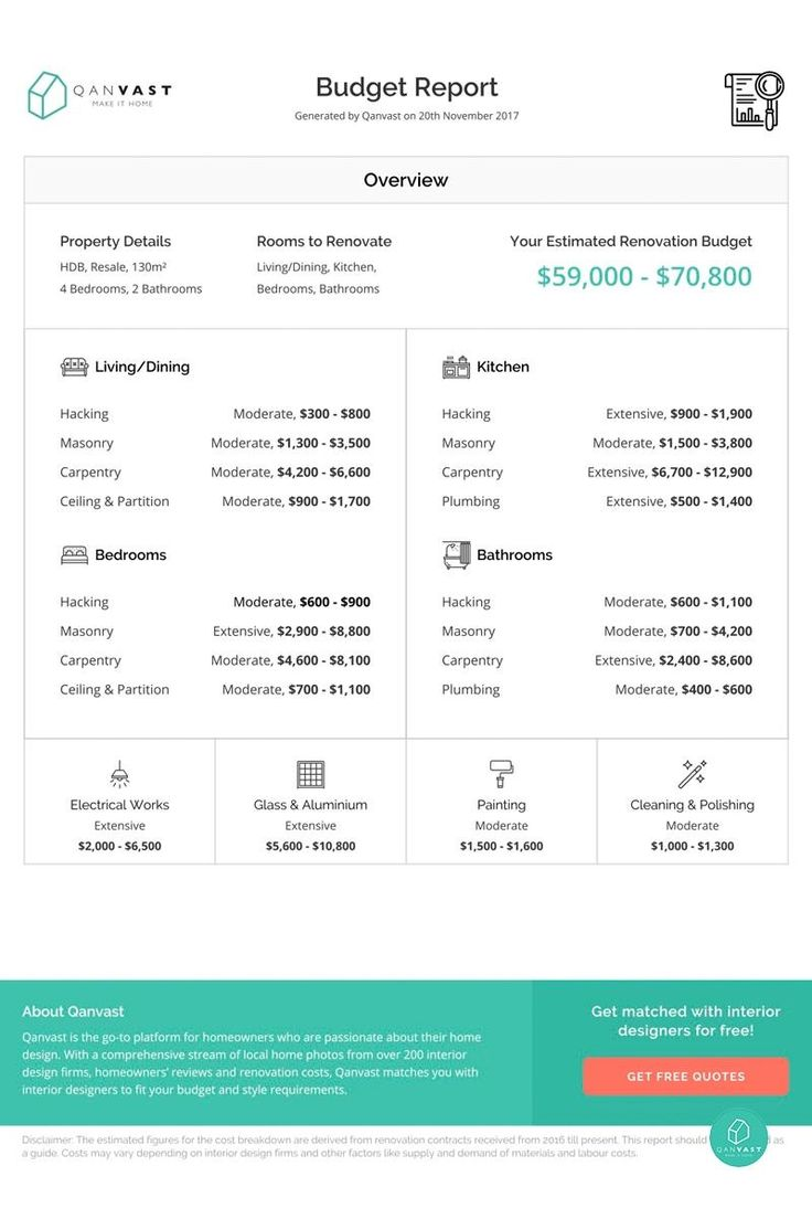 How to Calculate Your Renovation Budget (In 3 Steps) | Qanvast