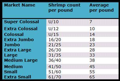 F Y I Shrimp Size Chart Shrimp Sizes Shrimp Size Chart
