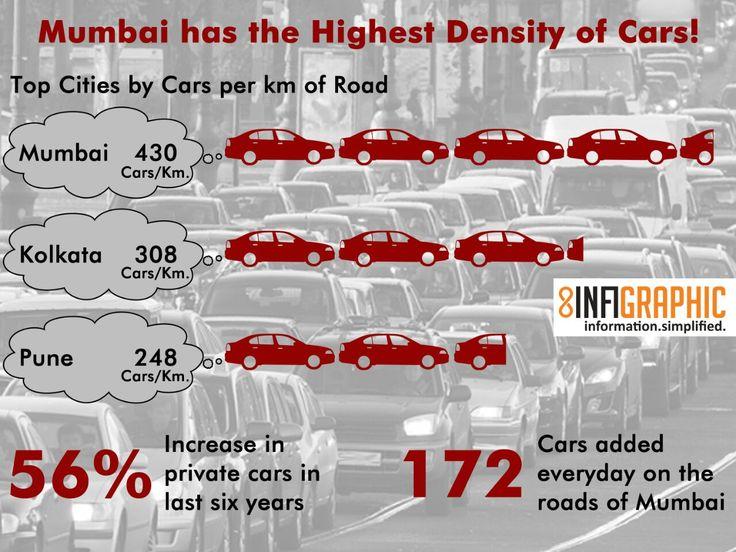 Thus proved. Mumbai traffic is the worst!!