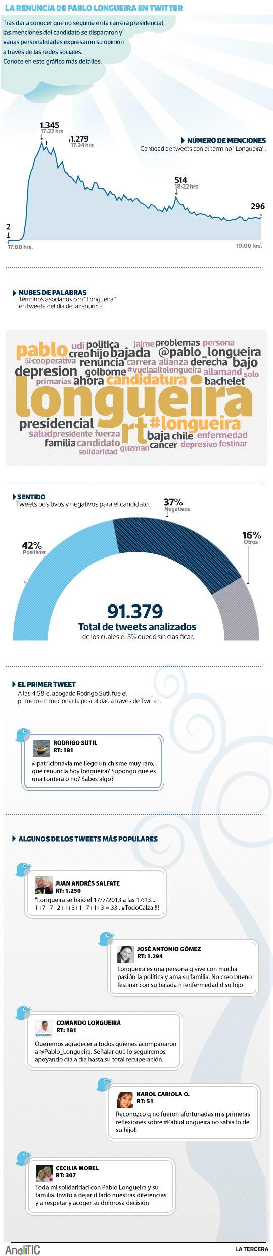 Un peak de 1.345 tweets por minuto produjo la noticia sobre la renuncia del  candidato de la Alianza, Pablo Longueira. ¿Qué tweets fueron los más populares?   Realizado gracias a la tecnología de Analitic.