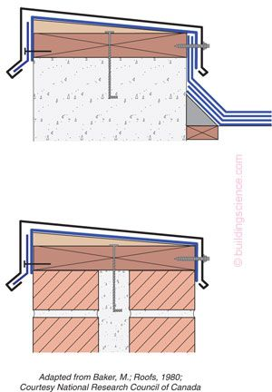 Figure 4: Parapet Water Management—Keep rainwater from getting into the top of them. Slope the top of them inward so they don't stain the building façade. Make sure there is a waterproof membrane under the coping. And always have drip edges—front and back—so they don't stain the building façade.
