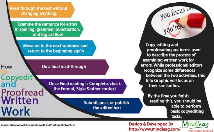 51 best proofreading images on pinterest teaching english english infographics on proofreading google search fandeluxe Images