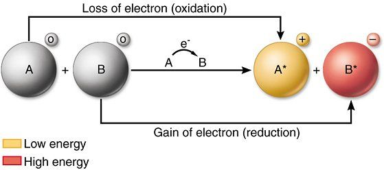 Redox Reactions - Study Material for IIT JEE   askIITians