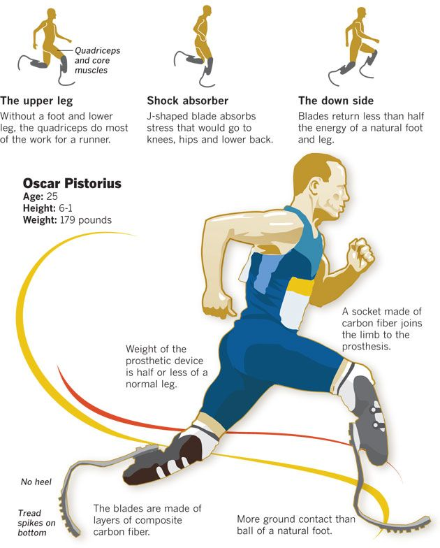 Graphic Olympics Track Field Los Angeles Times In 2020 Track And Field Olympic Track And Field How To Run Faster