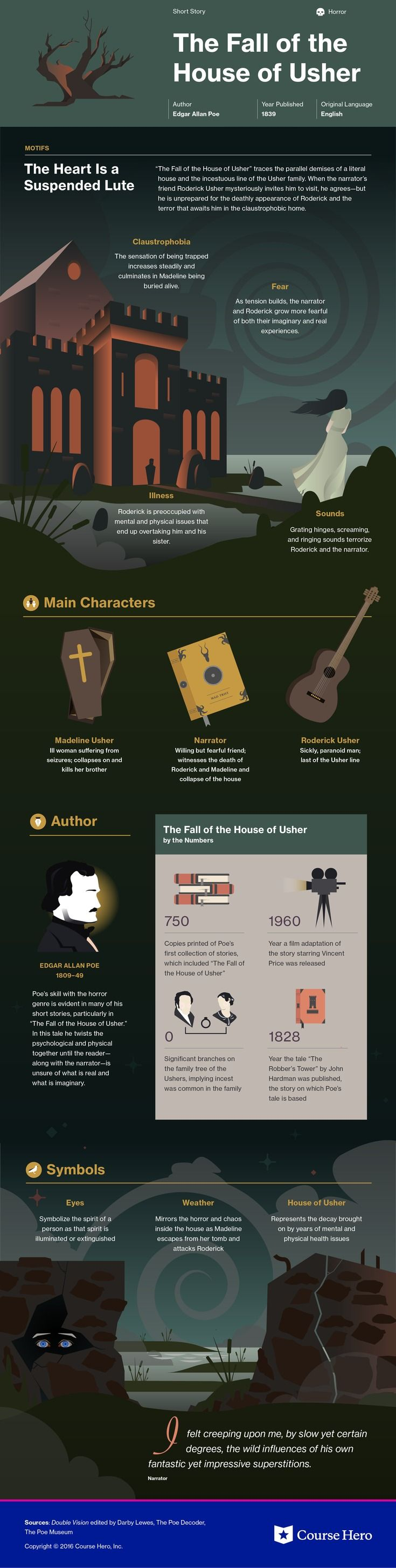 The Fall of the House of Usher Infographic | Course Hero