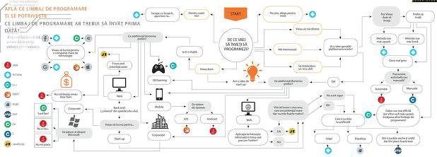Vrei să devii programator? Vezi ce limbaj de programare ar trebui să înveţi prima dată - BusinessMagazin