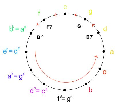 156 best STATIC Music Theory CIRCLES images on Pinterest