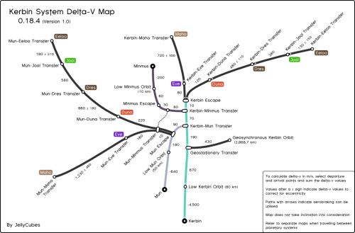 A Delta-V map of the Kerbin System from Kerbal Space Program. | The ...