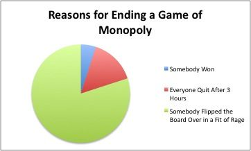 I have never had anyone actually win a game of Monopoly. I am always the one who flips the board :)