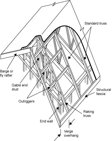 Roof Gable Diagram Roofing Faqs Pinterest Toolbox