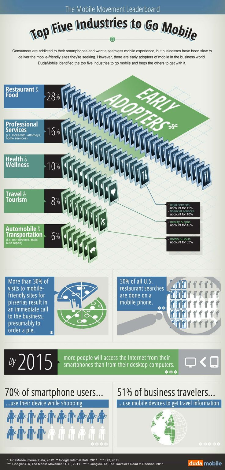 Top Five Industries To Go Mobile[INFOGRAPHIC]