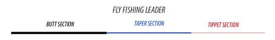 How to construct a leader for fly fishing