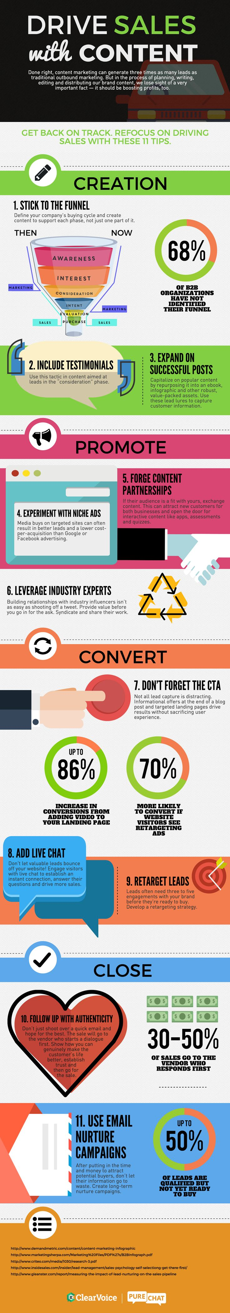Drive Sales with Content Marketing #Infographic #ContentMarketing