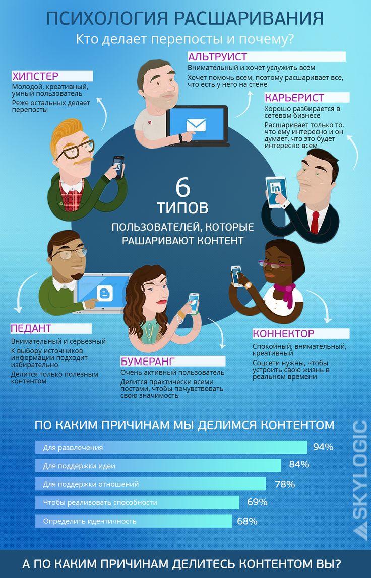 Психология #расшаривания очень интересует маркетологов, которые нацелены на увеличение узнаваемости #бренда и #повышения #продаж.   В ниже приведенной инфографике собраны некоторые факты, которые расскажут о том, кто и почему делится контентом.  http://skylogic.com.ua/article/why-do-we-do-repost-and-rassharivat-content-define-the-ty--of-user