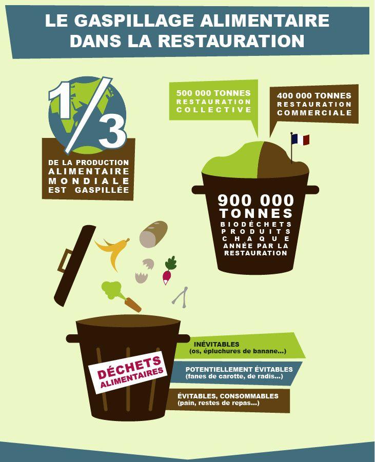 La lutte contre la gaspillage en restauration hors domicile