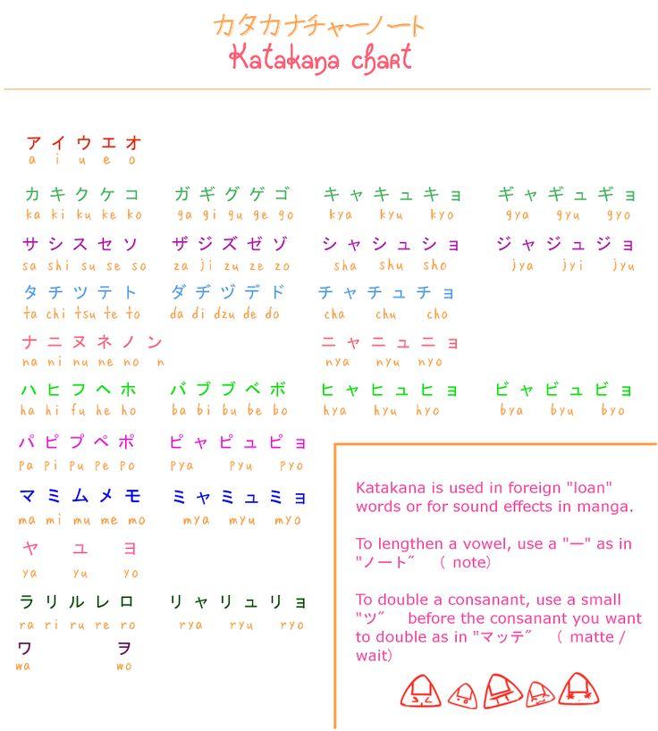 Learn Japanese Hiragana: Learn Japanese: Katakana Chart By Misshoneyvanity