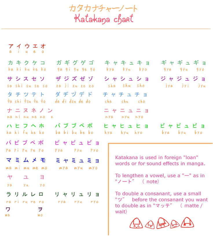 Learn Japanese: Katakana Chart by misshoneyvanity.deviantart.com on @deviantART