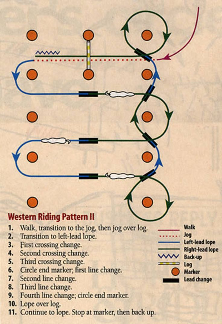 Smooth & Precise: Western Riding Pattern II. To ace this western riding pattern you'll need to ride fluidly and precisely, and with perfect timing.