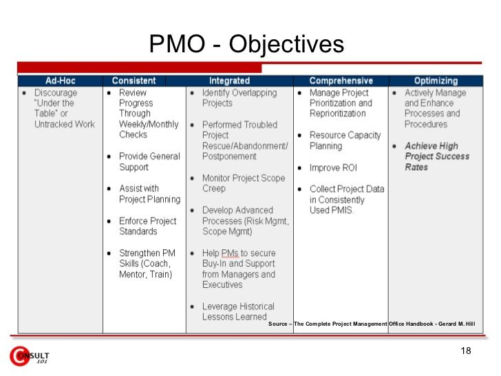 pmo - objectives source  u2013 the complete project management office handbook
