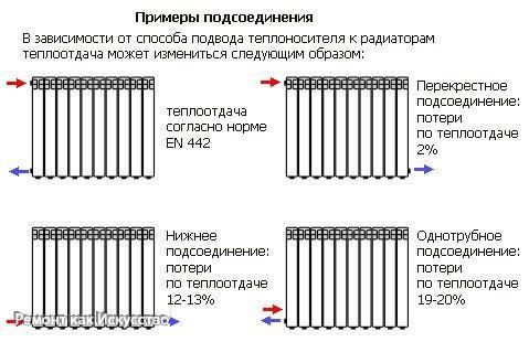 Способы разводки радиаторов отопления:  Боковое одностороннее подключение. Этот тип подключения является наиболее распространённым. Он заключается в присоединении подводящей трубы к верхнему патрубку, а отводящей — к нижнему. Такой способ подключения обеспечивает наибольшую теплоотдачу. Если подавать горячую воду снизу, подводящая труба присоединяется к нижнему патрубку, мощность снижается на 5-7%. Если одностороннее боковое подключение используется при монтаже многосекционных радиаторов, и…