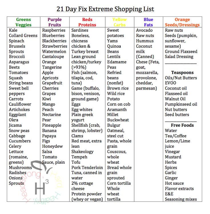 21 Day Fix Extreme shopping list. Downloadable and