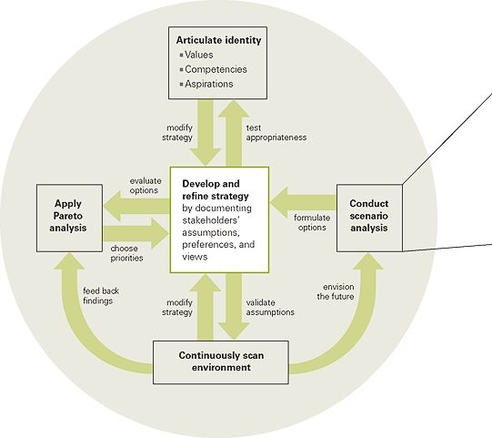 PPG's Framework for Responding to Wicked Issues