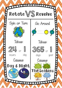 A bright and colourful poster that explains the difference between the rotation and revolution of Earth. We used this as part of our Science Night and Day unit.