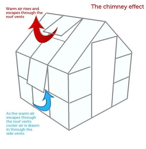 diagram showing the principle of the chimney effect in a greenhouse  Choosing the right Greenhouse
