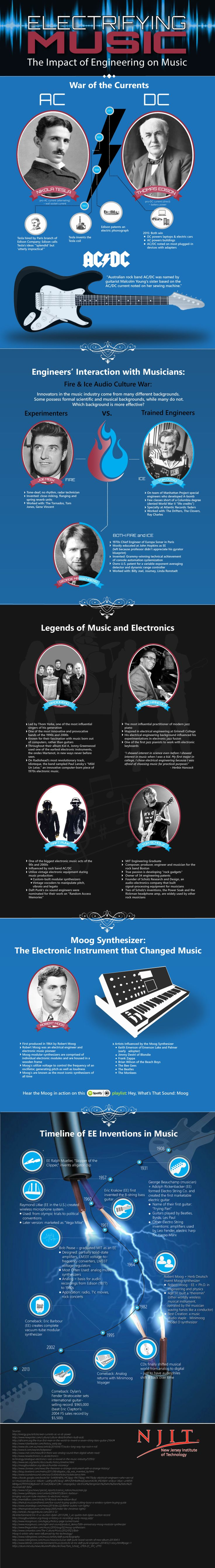 Electrifying Music: The Impact of Engineering on Music #Infographic #Music