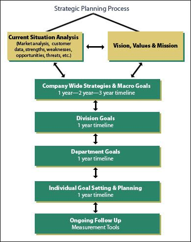 Best Strategic Planning Concepts Images On