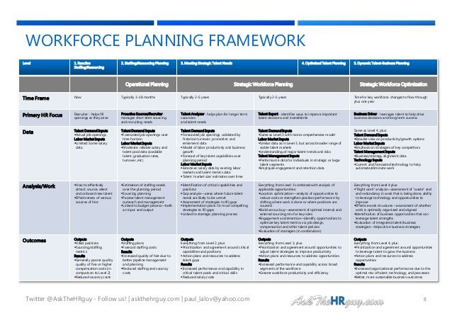 100 ideas to try about workforce planning the general for Workforce plan template example