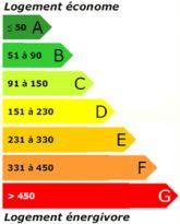 Diagnostic immobilier de consommation d'énergie