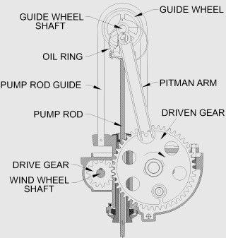 How a water pumping windmill gear box works  by Ironman Windmill Co.