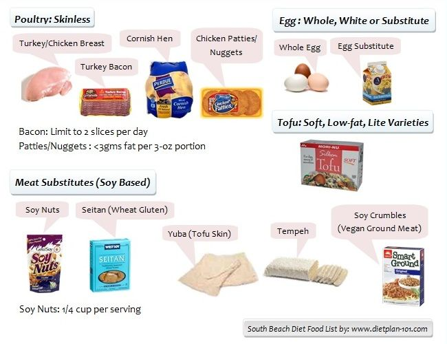 Southbeach Diet Phase  Foods To Eat