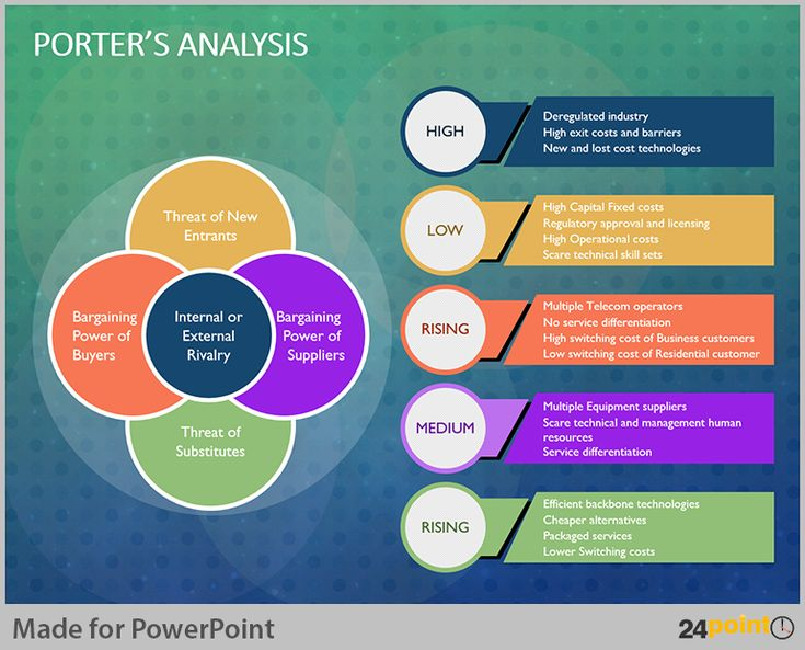 110 best versatile uses of 24point0 slides powerpoint templates tips to visualise porter analysis model on powerpoint toneelgroepblik Image collections