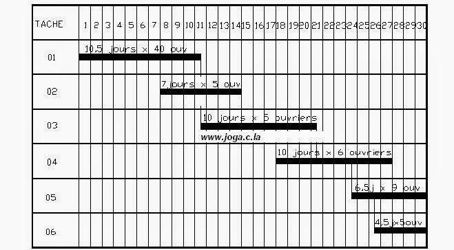 Exercice corrigé : PLANNING DE TRAVAUX ET DE MAIN D'OEUVRE SOUS FORME DE DIAGRAMME DE GANTT | cours génie civil WWW.JOGA.C.LA - cours, exercices corrigés et videos