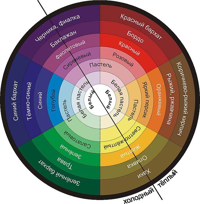 схема сочетания цветов        три главных принципа сочетания цветов: монохроматическое, комплиментарное и триадическое