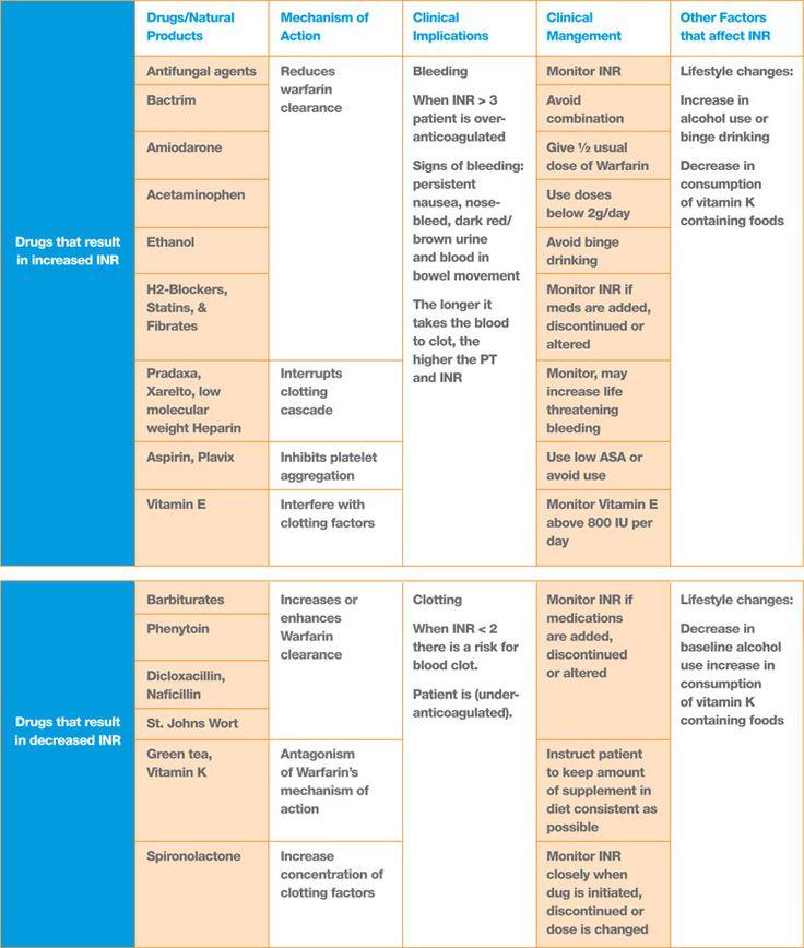 Summary Chart of Warfarin Interactions Nursing