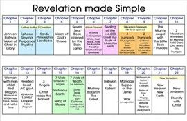 Book Of Revelation Seven Seals - Bing images