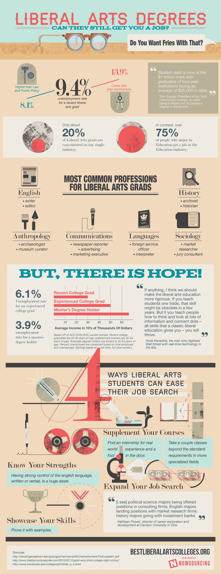 Can Liberal Arts Majors Still Find a Great Job? [Infographic] | The Savvy Intern by YouTern