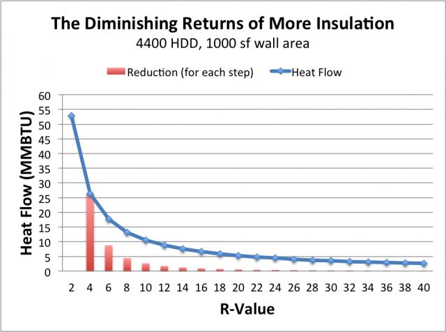 The Diminishing Returns of Adding Insulation | GreenBuildingAdvisor.com