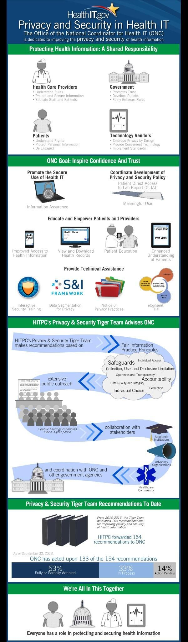 Privacy & Security in #HealthIT Infographic from @ONC_HealthIT