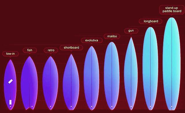 Puertas De Baño Tipo Oceano:Más de 1000 ideas sobre Tablas De Surf en Pinterest