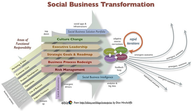 the social enterprise management business essay Local government consultancy and interim management  the result of this has  been a strategy and business model structured around one  we are a social  enterprise that trades two core products, and that uses both the  at our 20th  anniversary this spring, we'll be launching 20 essays on the question.