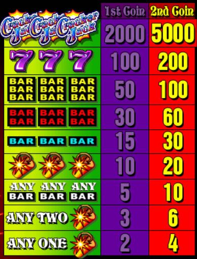 Play all brand new casino slot games at all slot casino and win bumper exclusive welcome bonus!