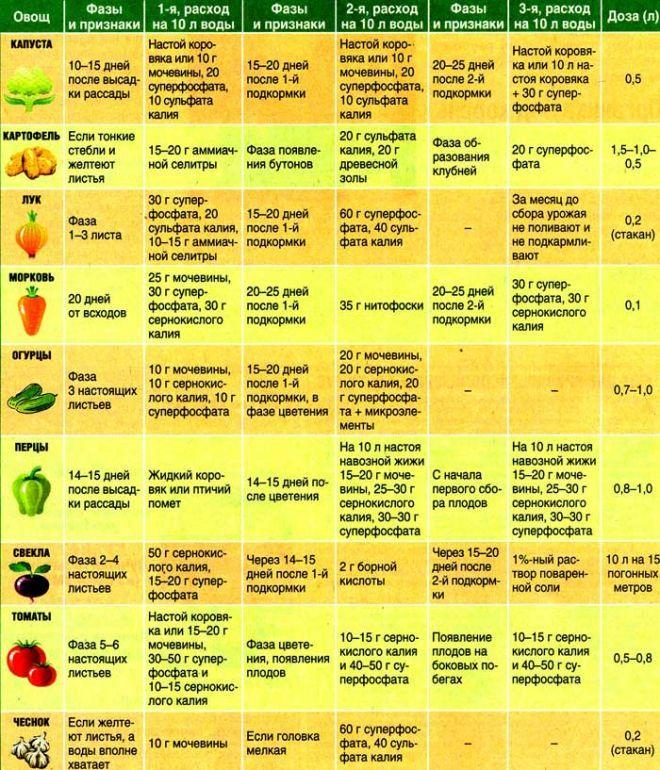 Таблицы подкормок овощей.